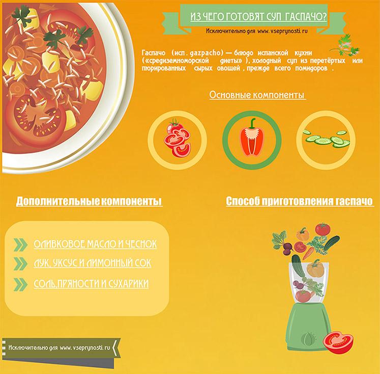 Инфографика рецепта гаспачо